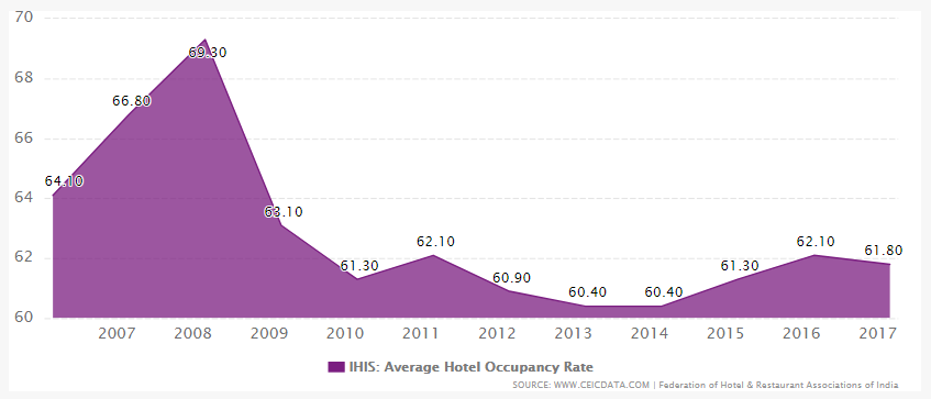 avg_hotel_occupancy_rate