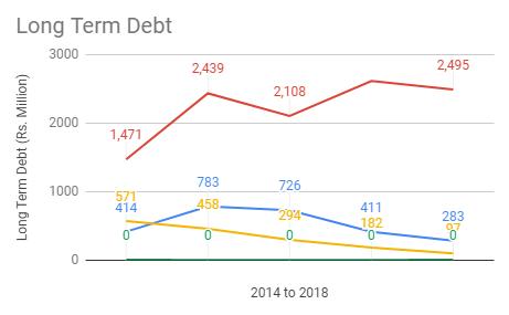 long_term_debt2