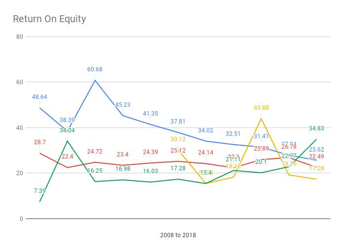 return_on_asset_equity