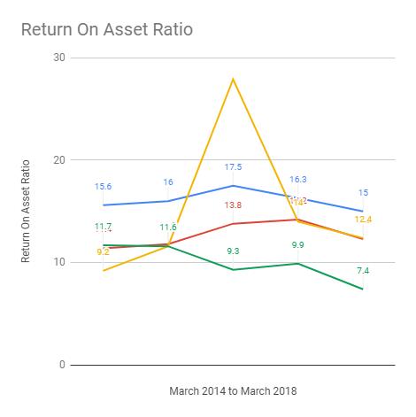 return_on_asset_ratio