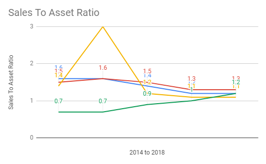 sales_to_asset_ratio